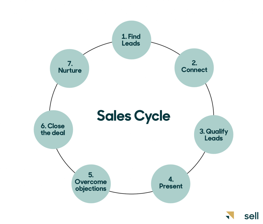 What Is A Sales Cycle And How Can You Use It To Close