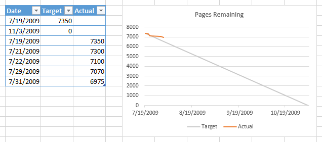 How Do I Make A Burn Down Chart In Excel Stack Overflow