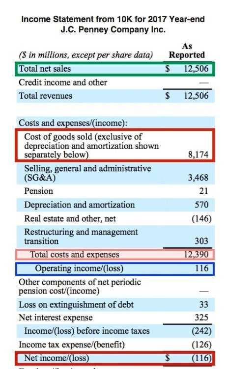 How Do Operating Income And Gross Profit Differ