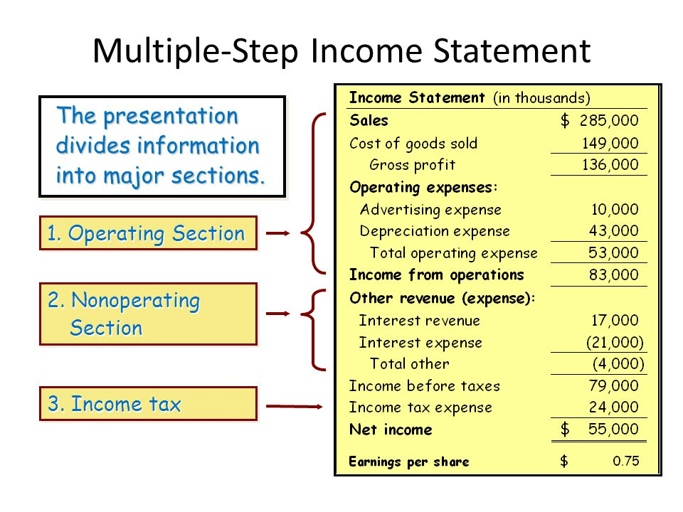 What Is Operating Income Full Explanation Formula