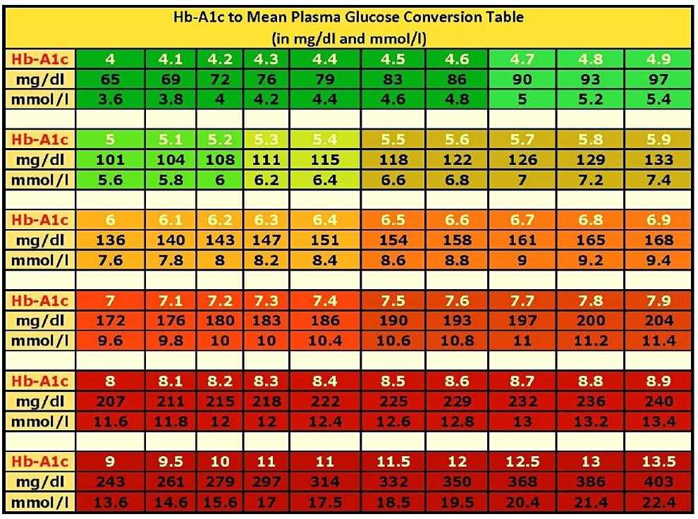 12 Printable Blood Sugar Chart To Monitor Your Blood