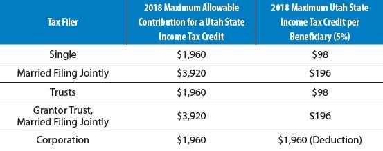 2018 Contribution Limits Increase For Utah Tax Credit Or