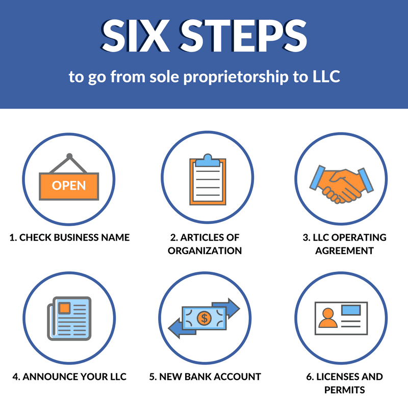 6 Steps For Switching From A Sole Proprietorship To LLC