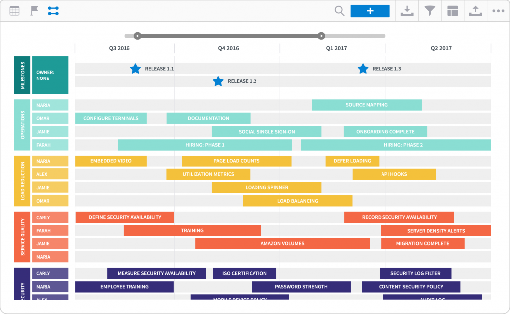 7 Roadmap Templates For Creating Organization wide