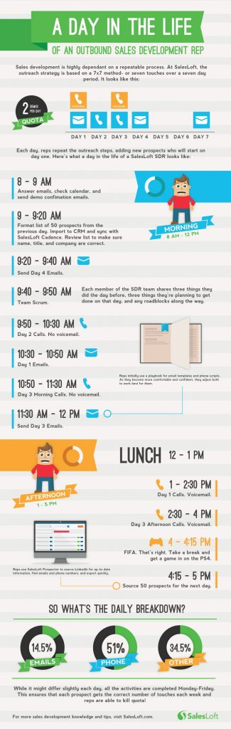 A Day In The Life Of A Sales Development Rep Infographic