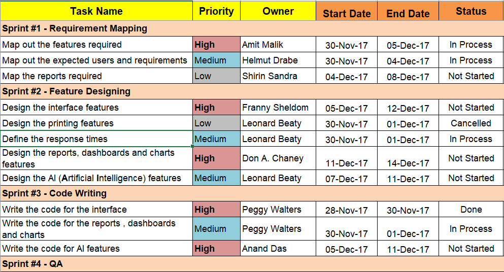 Agile Project Planning 6 Project Plan Templates Free