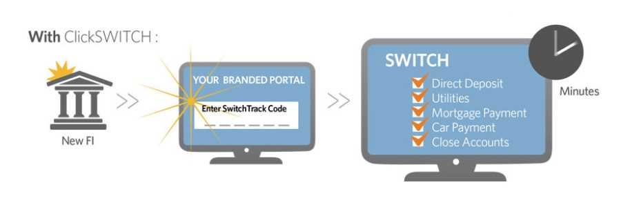 Automated Account Switching Best Practices Help Credit