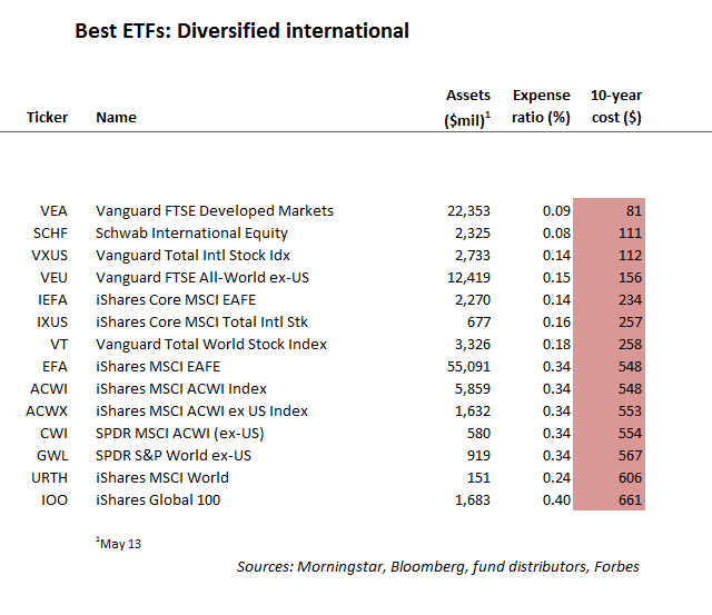 Best ETFs Diversified International
