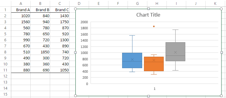 Box Plots With Outliers Real Statistics Using Excel