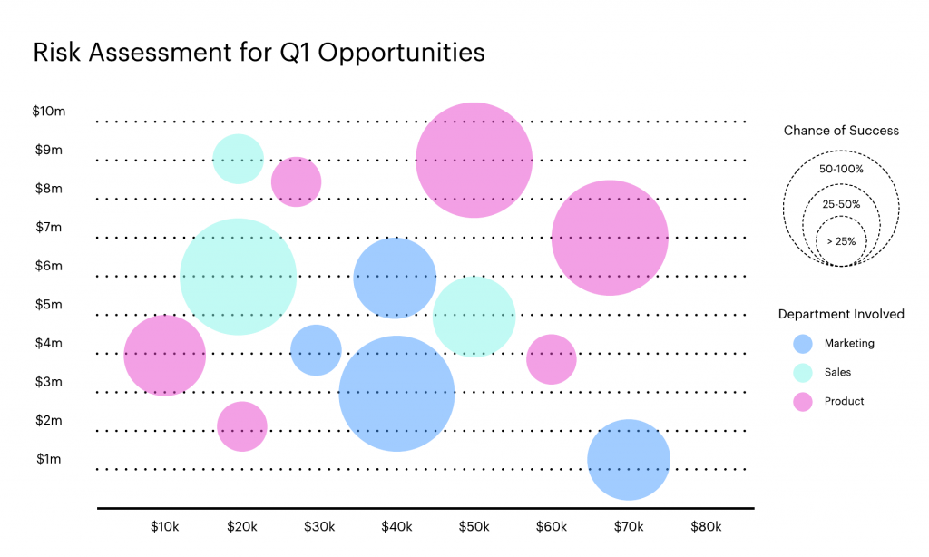 How To Make A Bubble Chart In Excel Lucidchart Blog