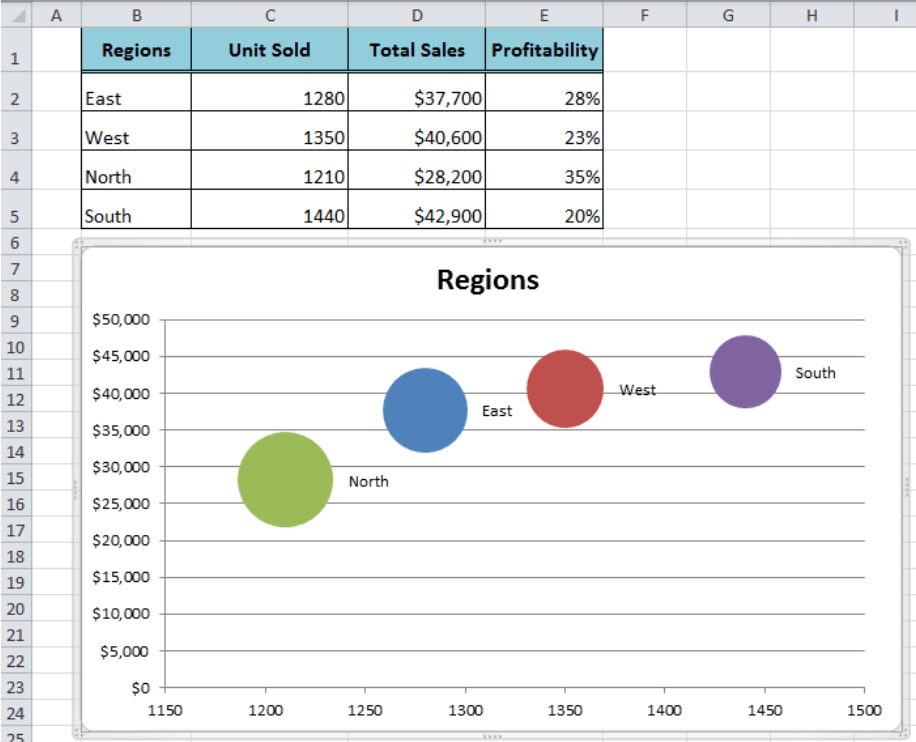 How To Make Bubble Chart In Excel Excelchat Excelchat