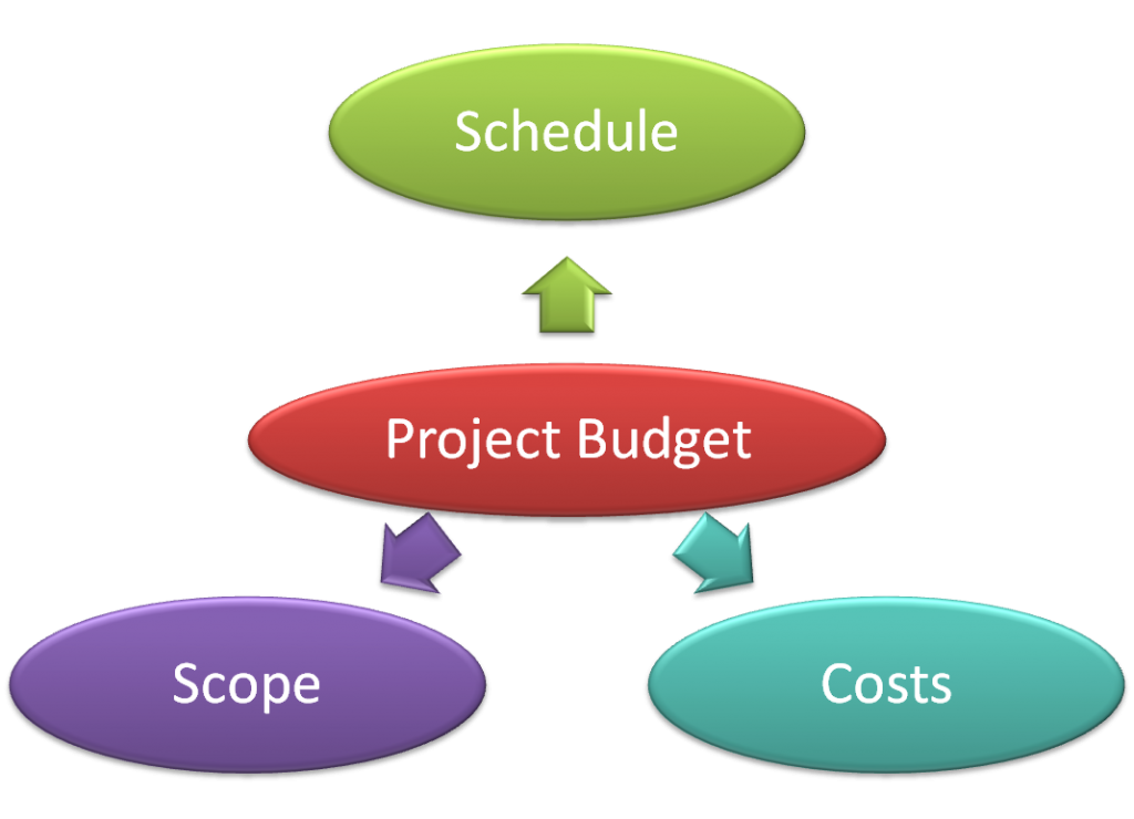 The Practical Project Manager How To Manage A Project