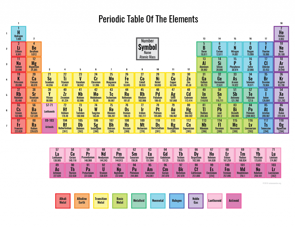 Colored Periodic Table Printable Periodic Table