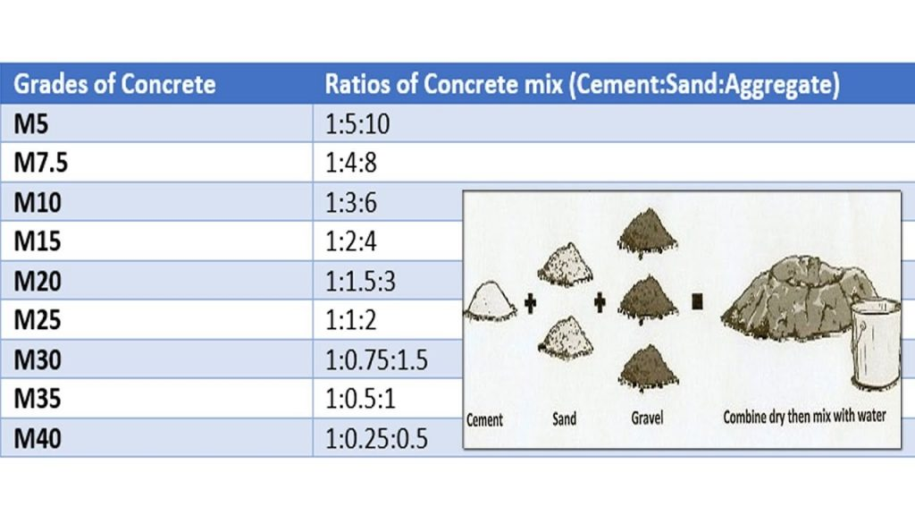 Concrete Mix Ratio Various Grades Of Concrete Concrete
