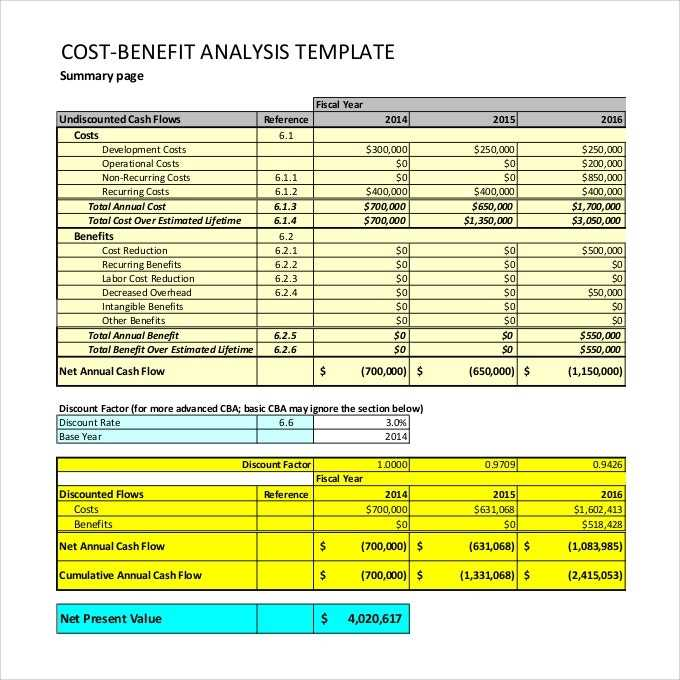 12 Cost Benefit Analysis Templates PDF Word Free