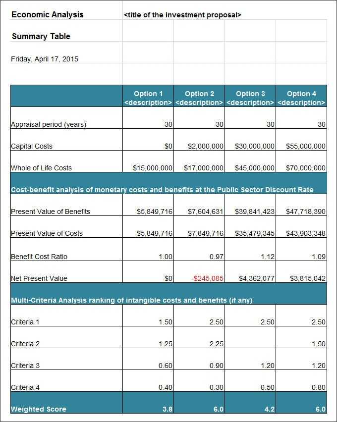 19 Cost Analysis Templates PDF DOC Pages Google Docs