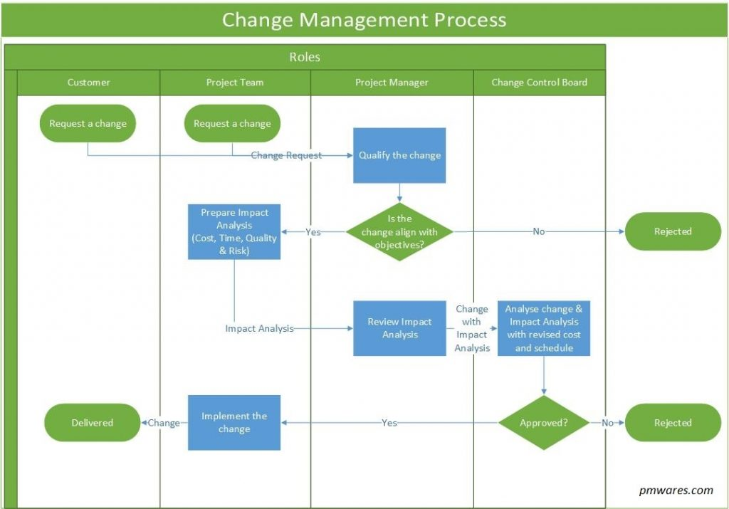 Dealing With Integrated Change Control Part 2 Pmwares