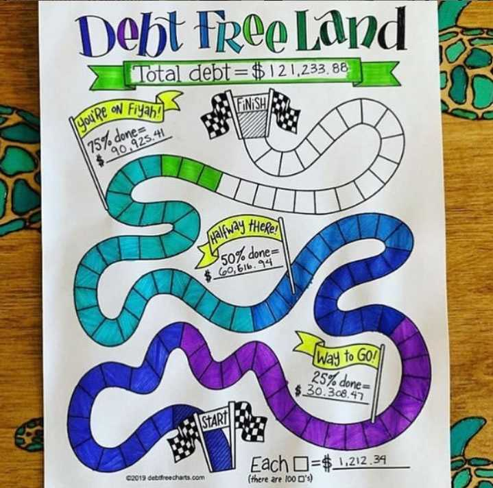 Resource Of The Month Debt Free Charts