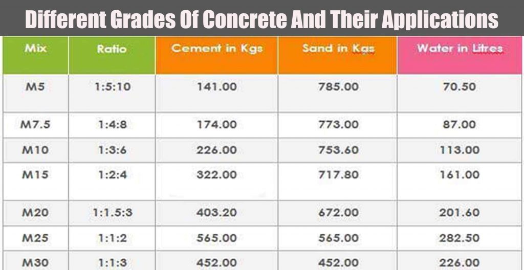 Different Grades Of Concrete And Their Applications