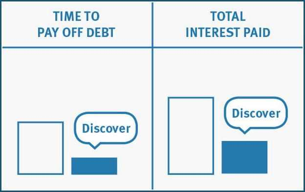 Discover Bank Interest Rate Calculator