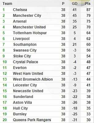 Premier League Table And Results How It Stands At The End