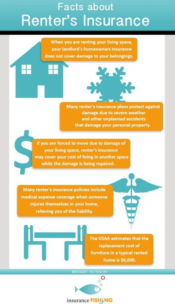 Facts About Renter s Insurance Infographic