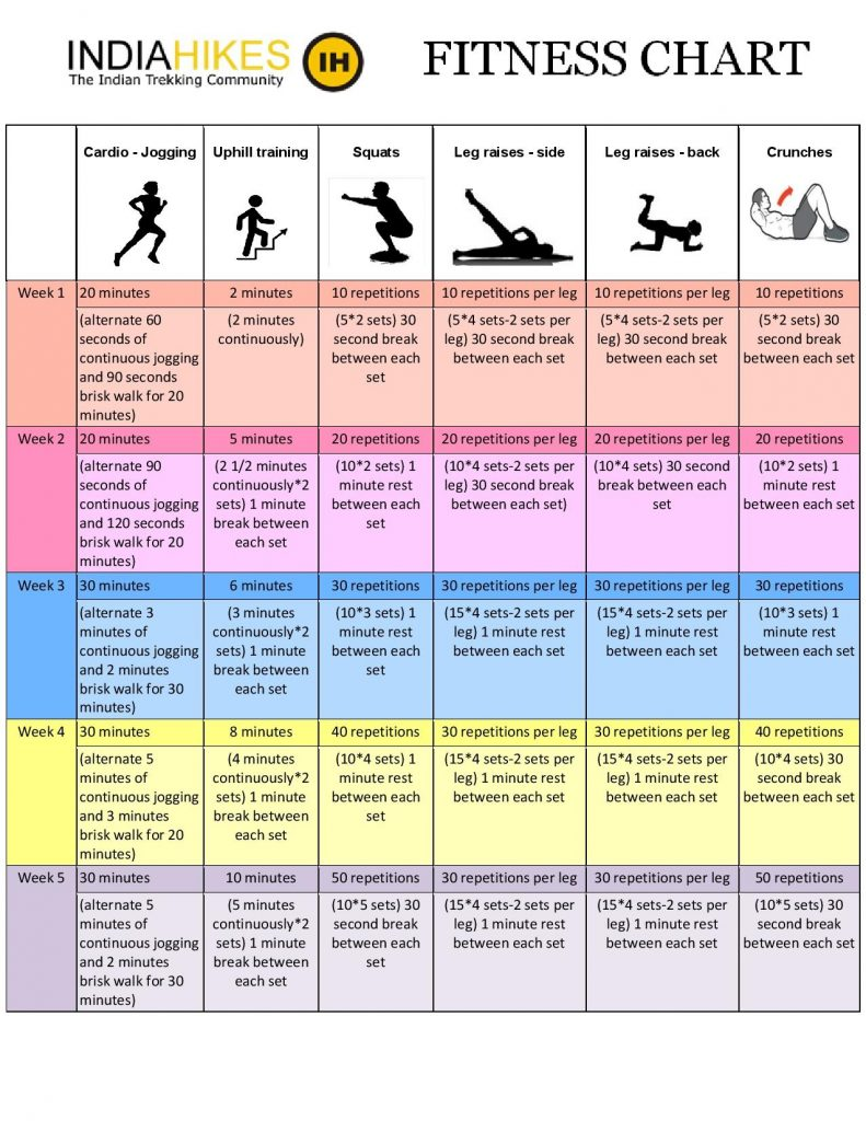 Fitness chart IH Viv page 001 Indiahikes