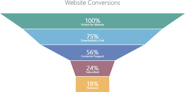 New Funnel Chart Widget Coming Soon In V17 2