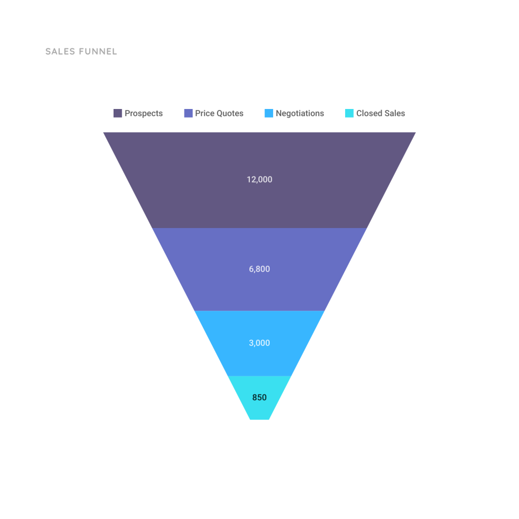 Sales Funnel Chart Template Moqups