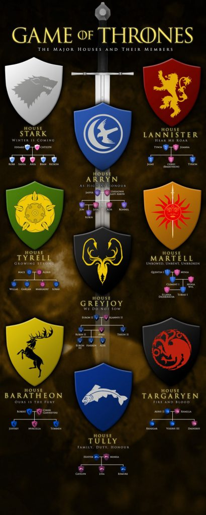 Game Of Thrones The Major Houses And Their Members