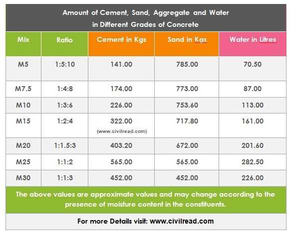 How Much Quantity Of Water Is Added In M20 Grade Concrete