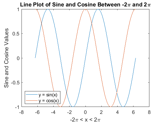 Add Title And Axis Labels To Chart MATLAB Simulink