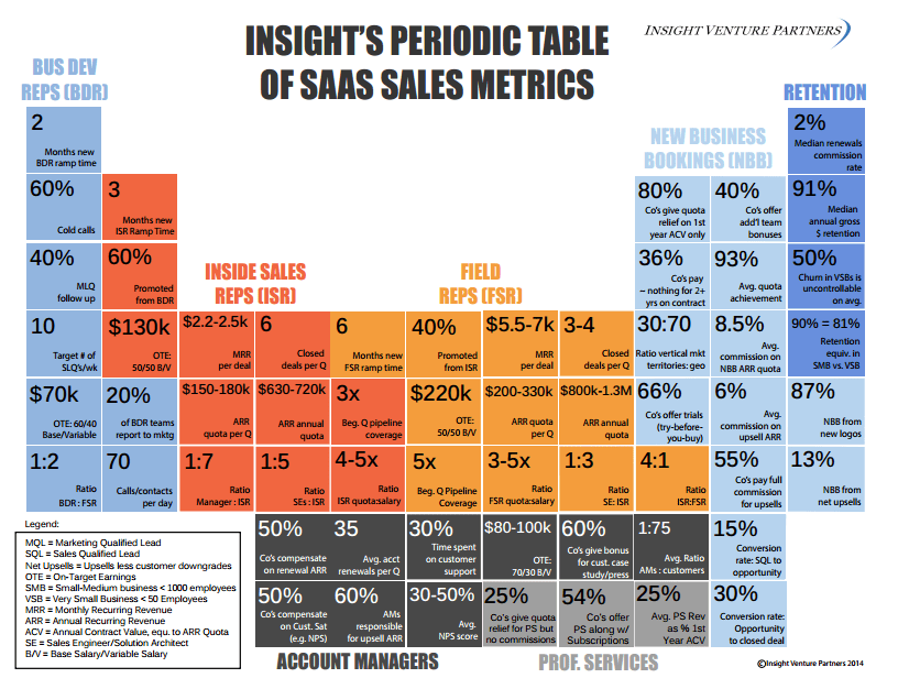 Insight Ventures Periodic Tables Of SaaS Sales And