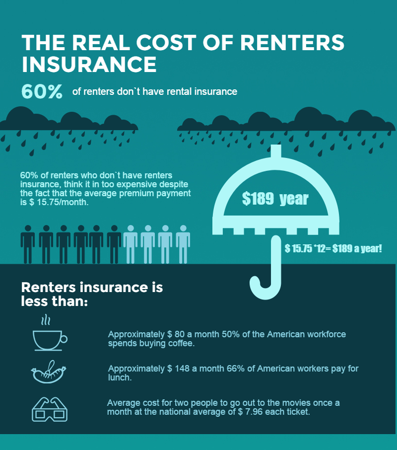 Is Renters Insurance Required Insurance