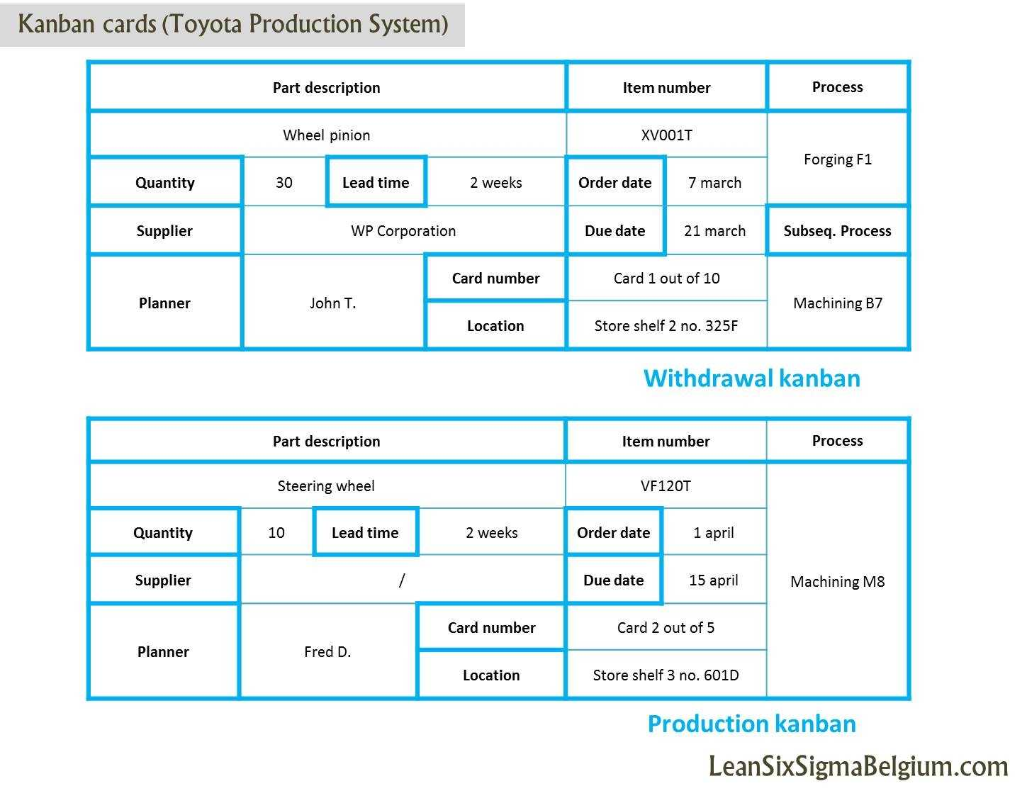 Kanban Cards Toyota Production System Lean Six Sigma