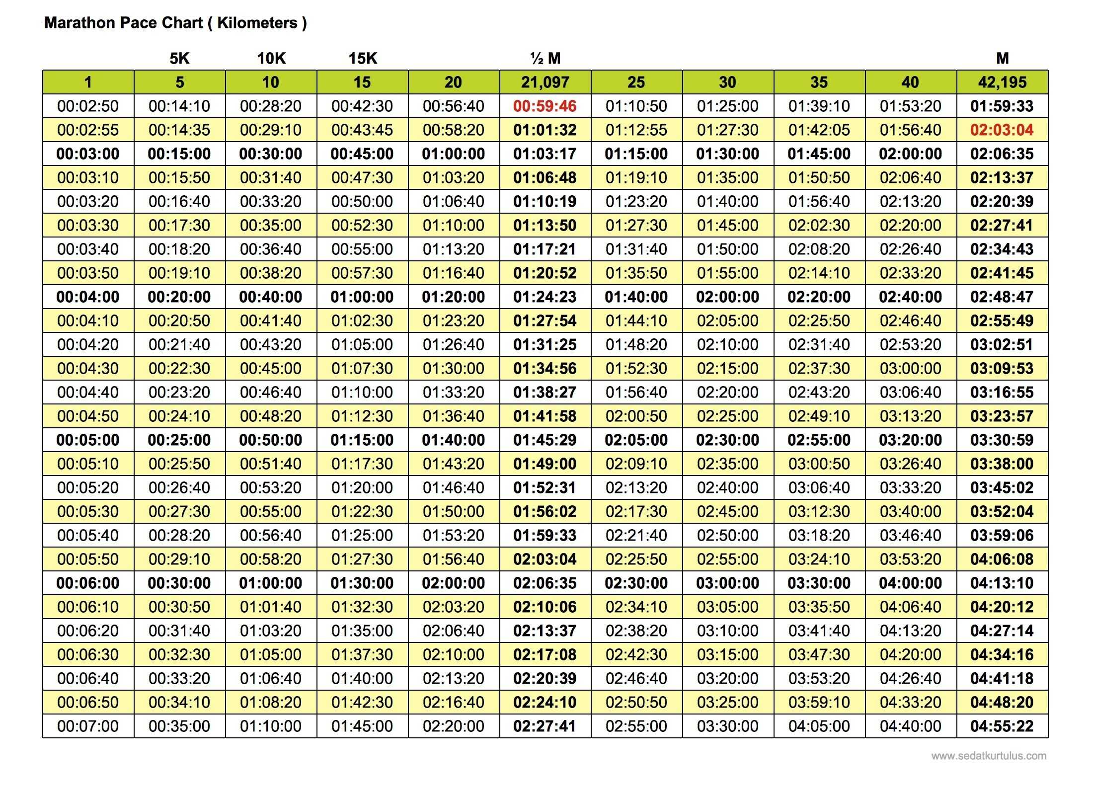 Marathon Pace Chart Kilometers Version Free For Print
