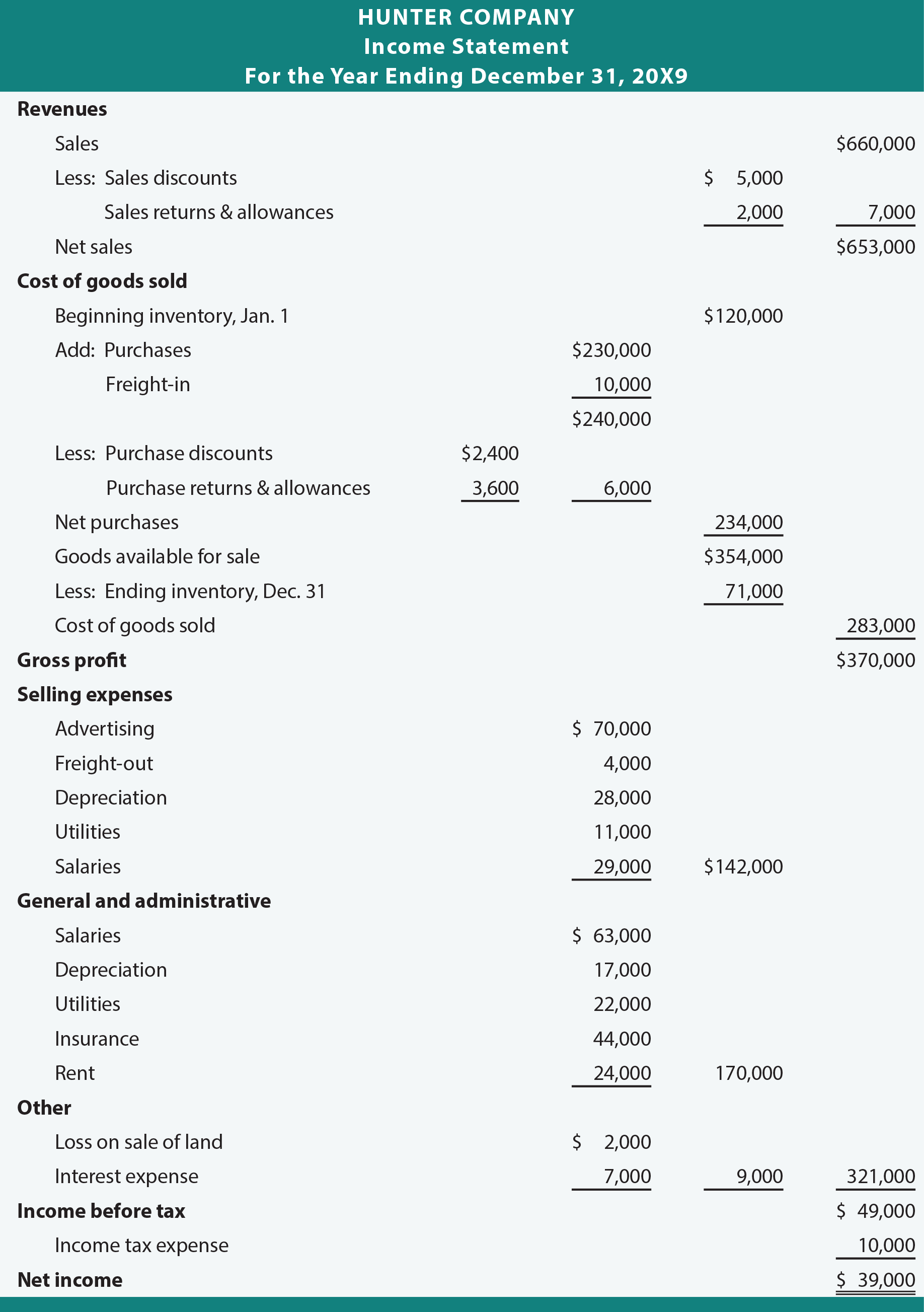 Income Statement Enhancements Principlesofaccounting