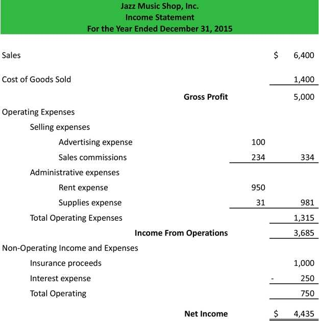 Multi Step Income Statement Example Template Explanation