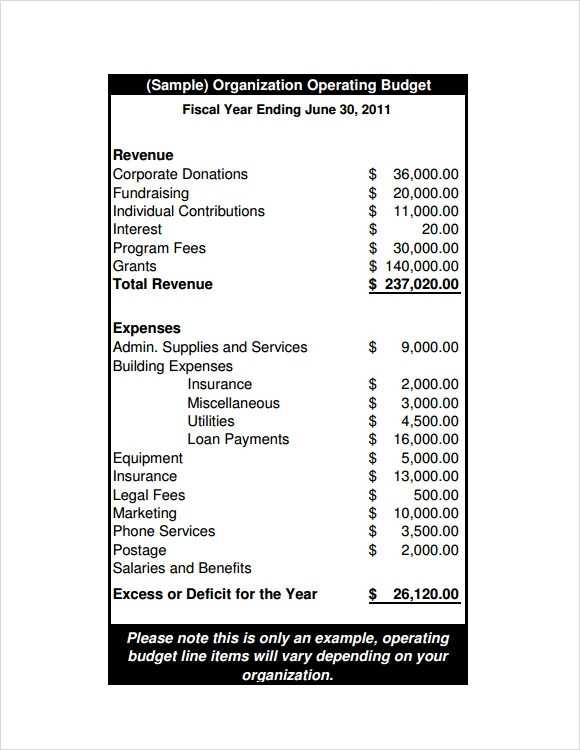 FREE 11 Sample Operating Budget Templates In Google Docs