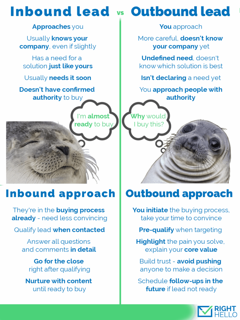 Outbound Leads Vs Inbound Leads Treat Them Differently