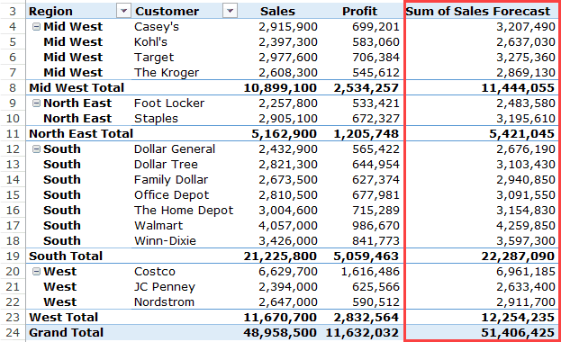 How To Add And Use An Excel Pivot Table Calculated Field