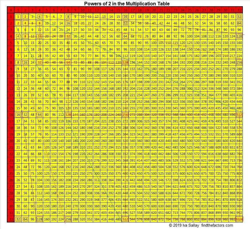 1408 Powers Of 2 In The Multiplication Table Find The