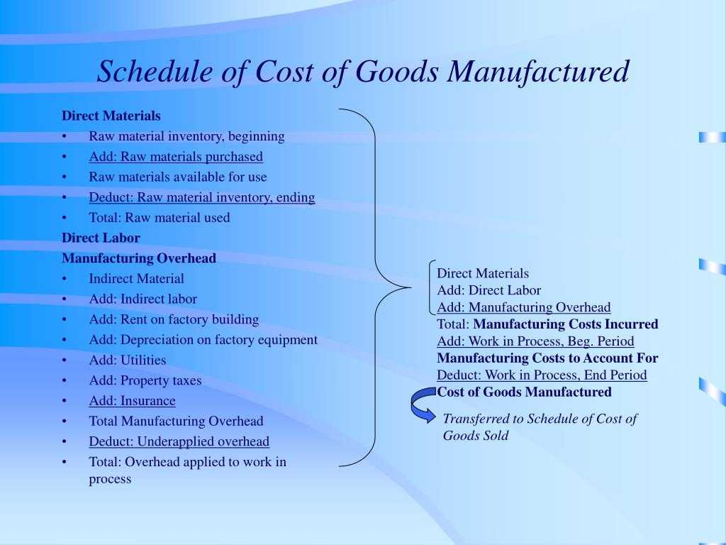 PPT Schedule Of Cost Of Goods Manufactured PowerPoint