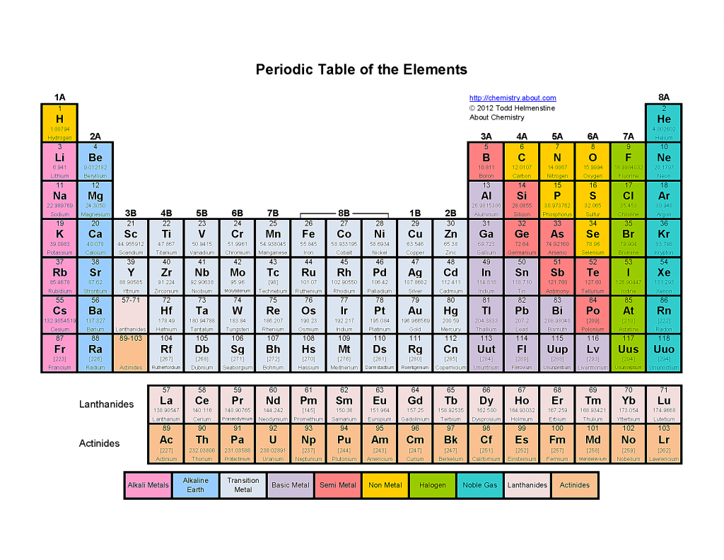Printable Color Periodic Table Of The Elements