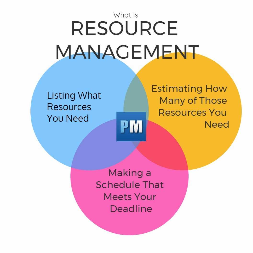 Resource Management A Quick Guide