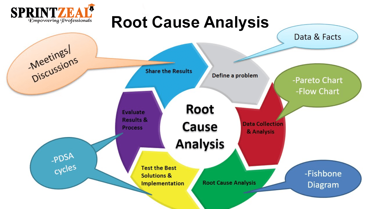 Root Cause Analysis RCA Is A Systematic Method Of