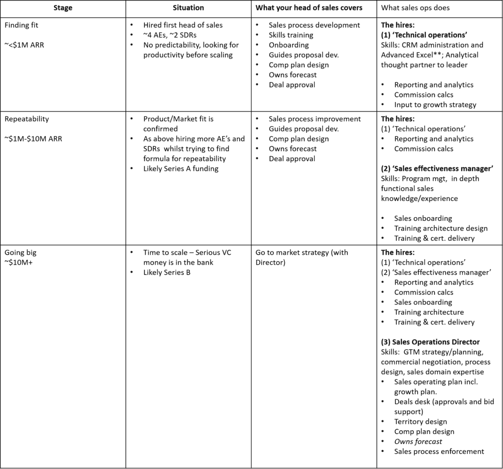 Sales Operations Model Team Structure For Startups Sales
