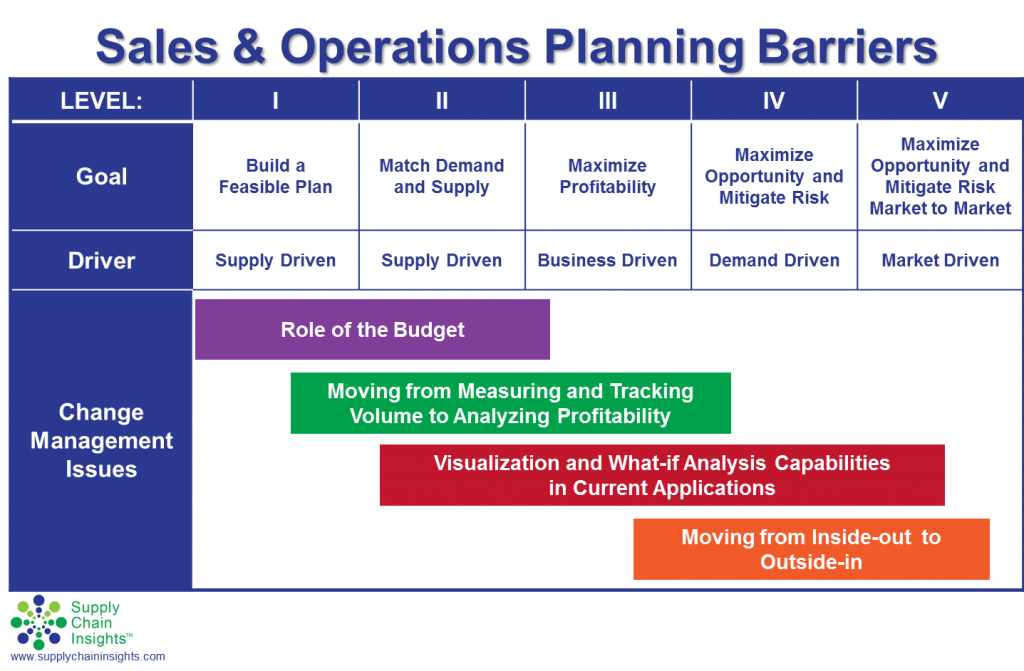 Seven Mistakes To Avoid In Sales And Operations Planning