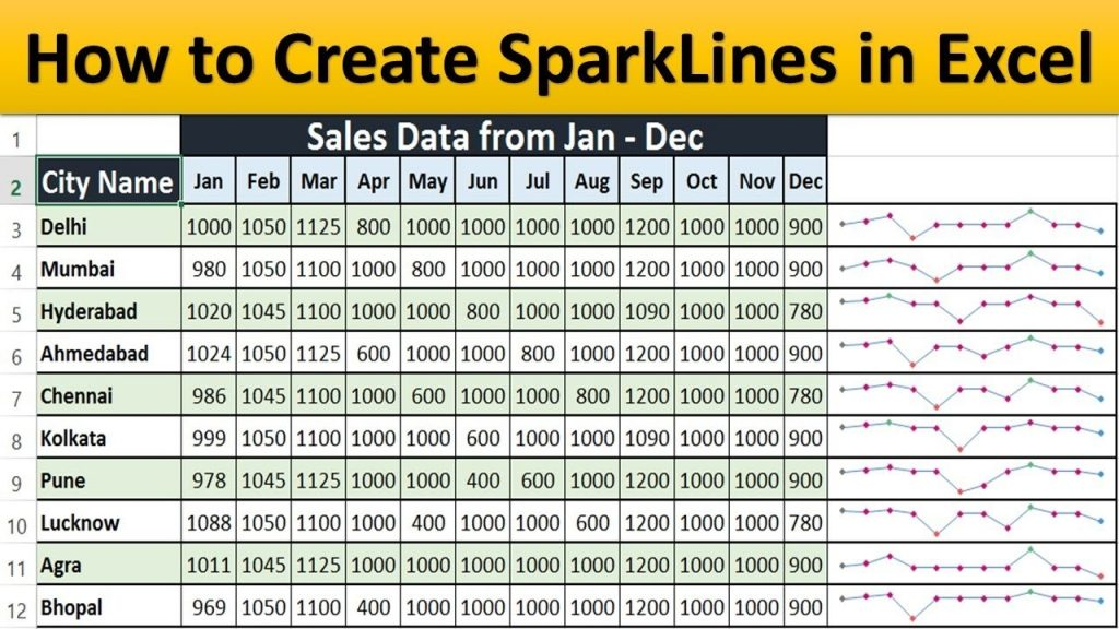 SparkLines In Excel 2013 How To Create Mini Chart In