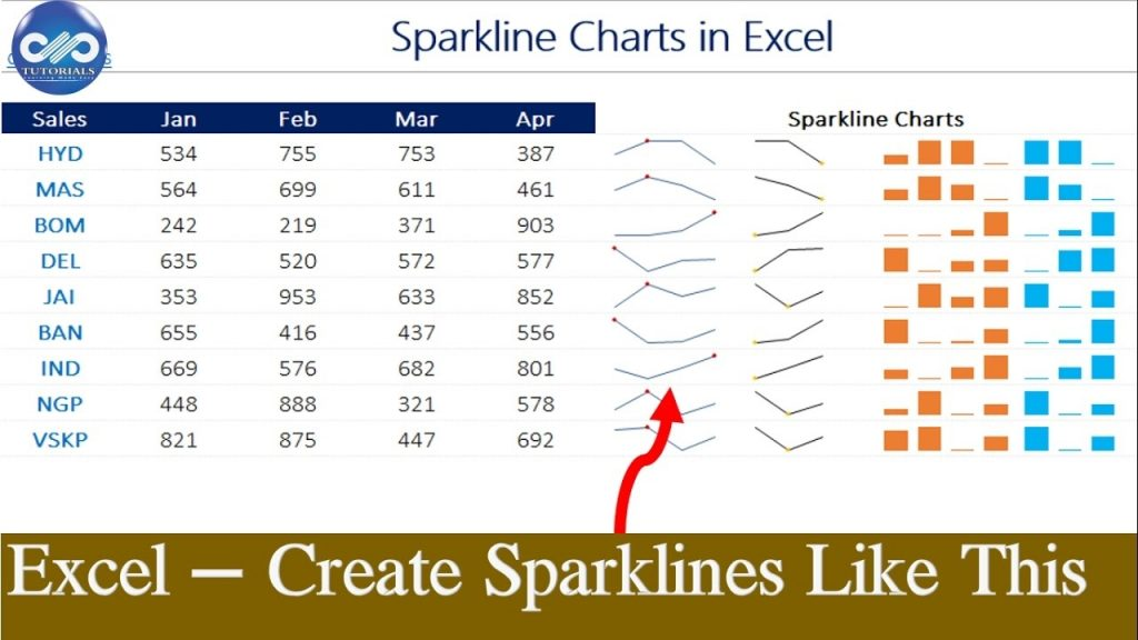 Excel Tricks How To Create Sparklines In Excel MS